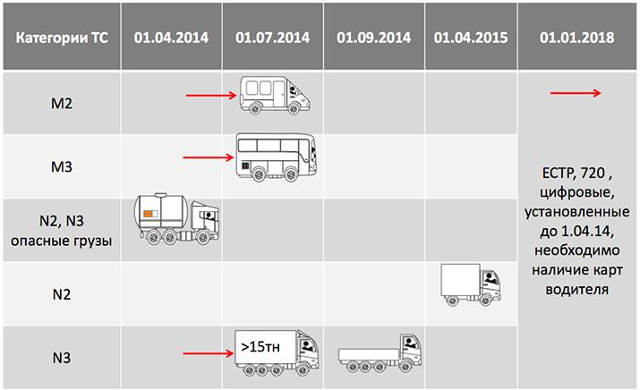 Порядок оснащения транспортных