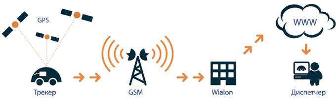 Схема работы GPS мониторинга